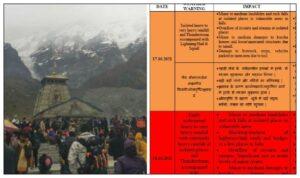 Kedarnath yatra temporarily halted